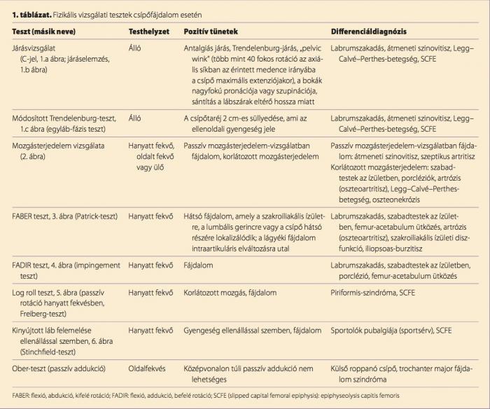 milyen sérülések lehetnek a csípőízületben tabletták ízületi sérülésekhez
