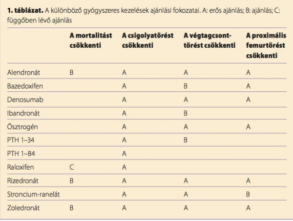 csontritkulás gyógyszerei)