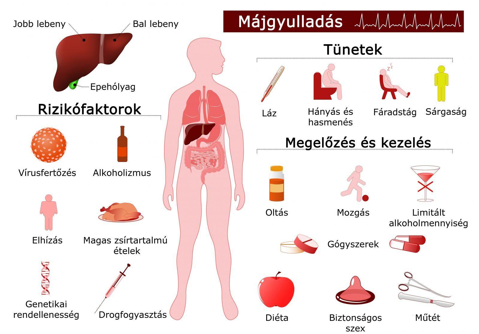 hepatitis ízületi fájdalommal)