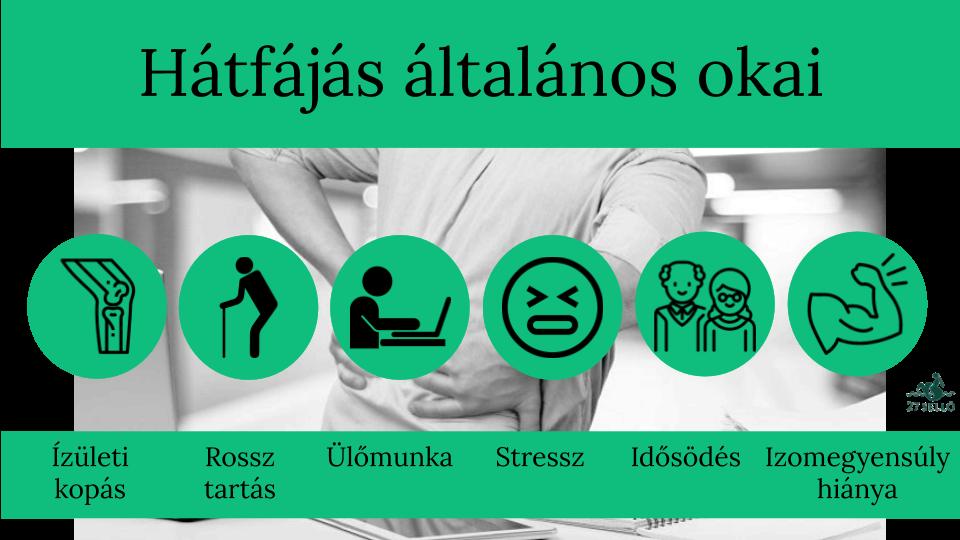 Hátfájás 14 oka, 6 fajtája, 6 kezelési módja [teljes tudásanyag]