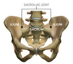 sacroiliac ízületi fájdalom)