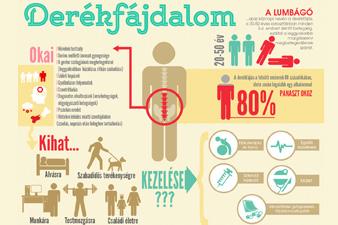 térd artrózisa 0 fok ízületi kezelés lidokainnal