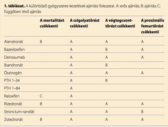 csontritkulást kezel a csípő diszplázia ellen)