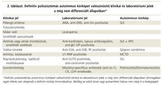 kötőszöveti betegség táblázat)