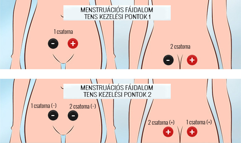 térdízület fájdalom kezelése belül az arcízületek kezelése