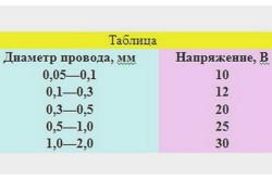 rézhuzal-kötések kezelése)