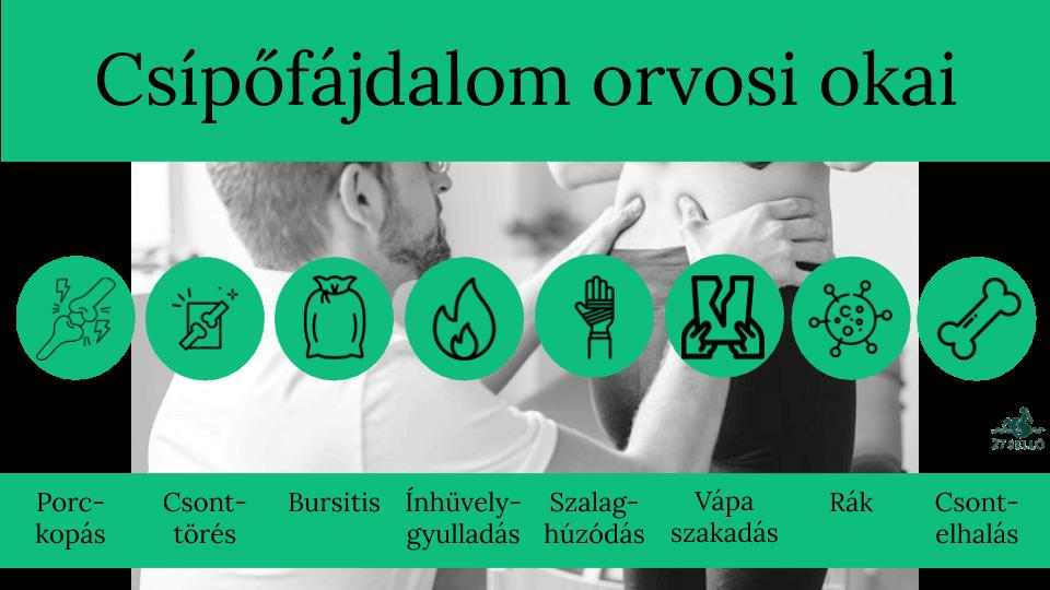 csípőízületi gyulladás és gyógyszeres kezelés)