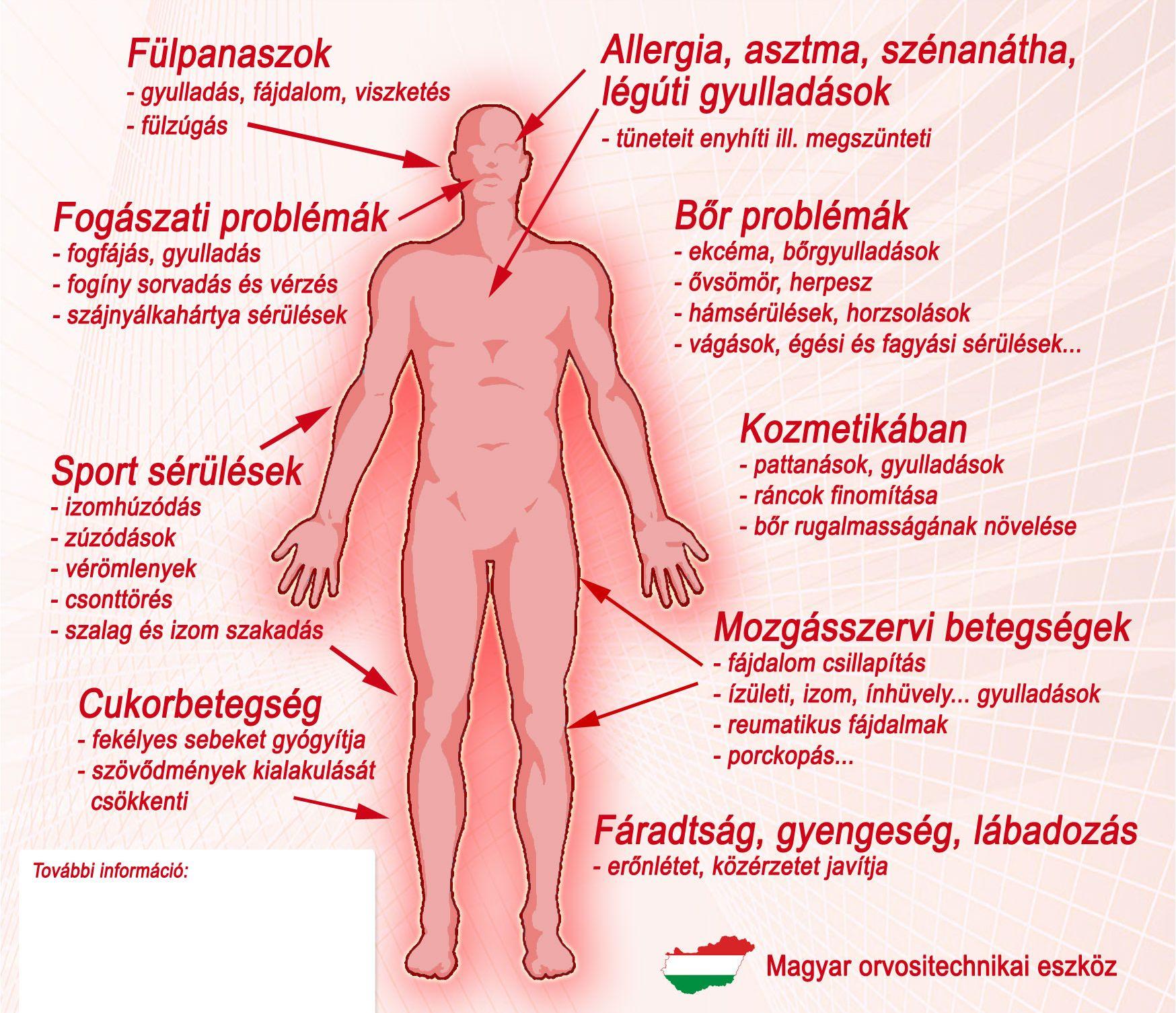 szénanátha és ízületi fájdalmak)