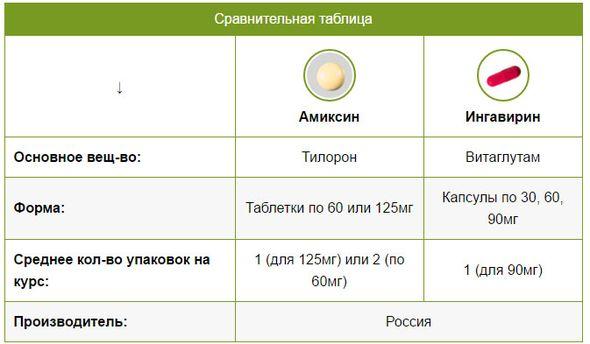 Cikloferonnal történő belégzés - Antritis -