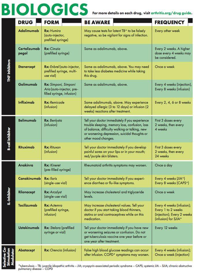 rheumatoid arthritis tabletták kezelésére)