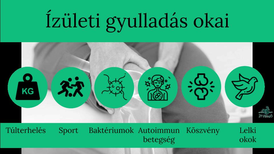 új módszer az ízületi gyulladás kezelésére)